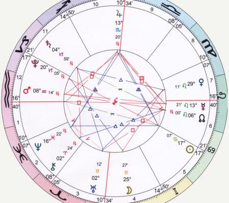 Astrologie Häuser